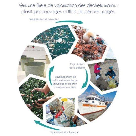 Reseaclons: Иновативен пилотен проект за събиране и рециклиране на морски отпадъци, реализиран с подкрепата на МИРГ във Франция
